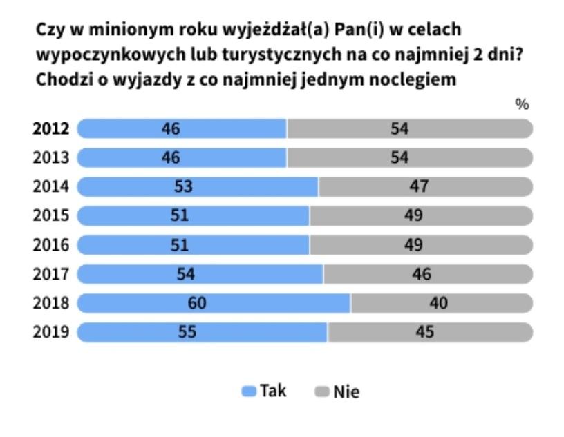 Większość Polaków planuje wyjechać na urlop (fot. cbos.pl)
