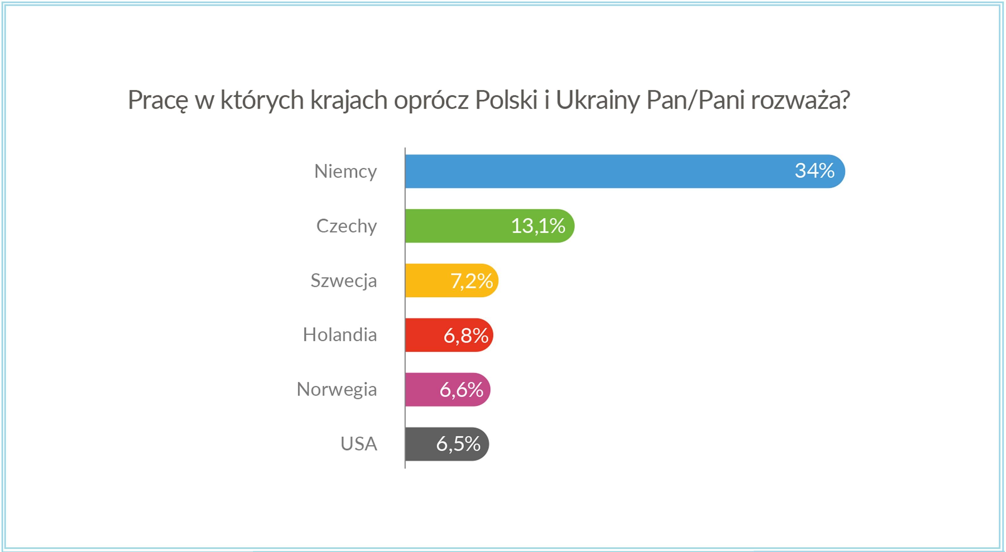 """Źródło: raport """"Pracownik z Ukrainy - między Polską a Niemcami"""""""