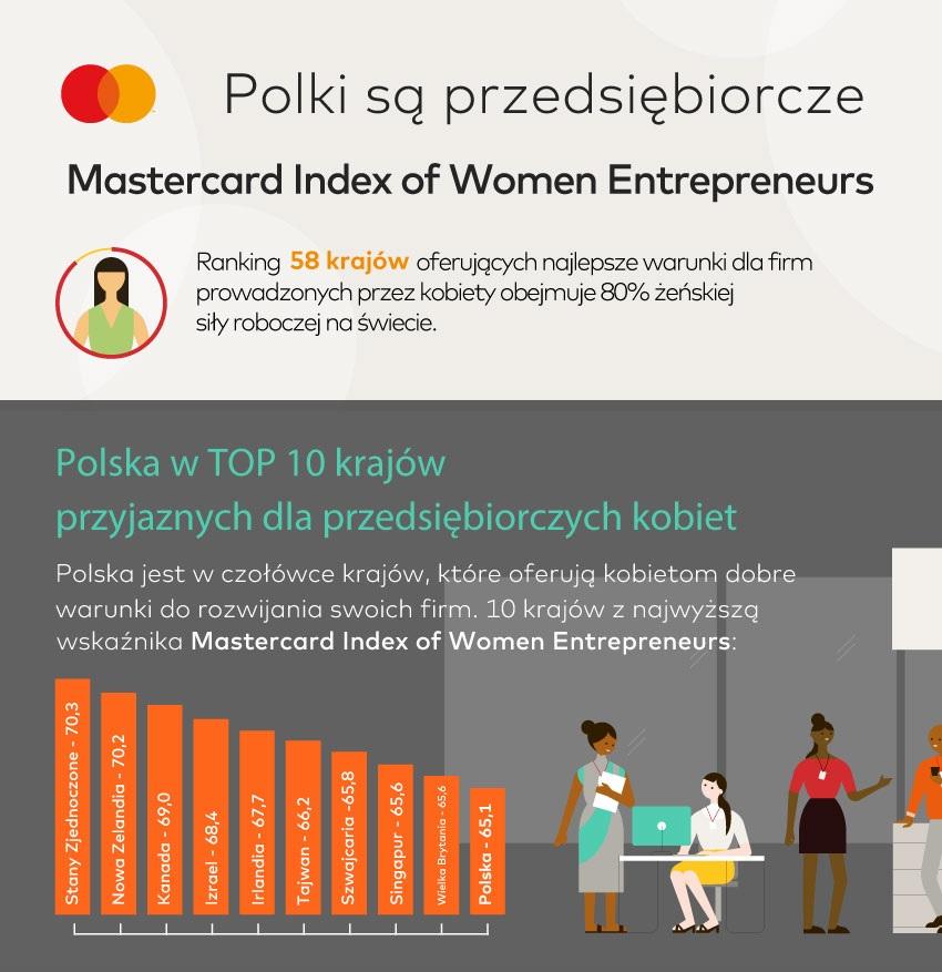 TOP 10 Krajów przyjaznych dla przedsiębiorczych kobiet (Źródło: Raport Mastercard Index of Women Entrepreneurs)