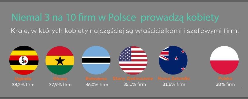 Kraje z największym udziałem procentowym firm prowadzonych przez kobiety (Źródło: Raport Mastercard Index of Women Entrepreneurs)