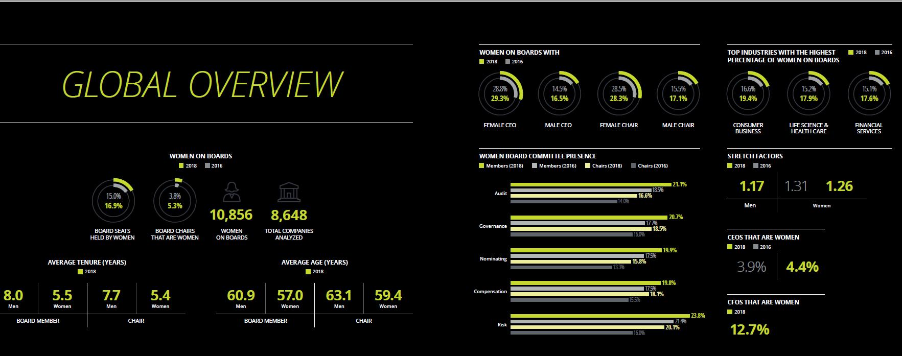 Przegląd Światowy (Źródło: Raportu Women in the Boardroom: A Global Perspective)