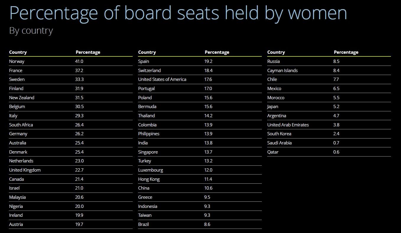 Procent miejsc zajmowanych przez kobiety w zarządach spółek (Źródło: Raportu Women in the Boardroom: A Global Perspective)