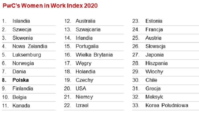 Ranking PwC (Źródło: Raport Women in Work Index)