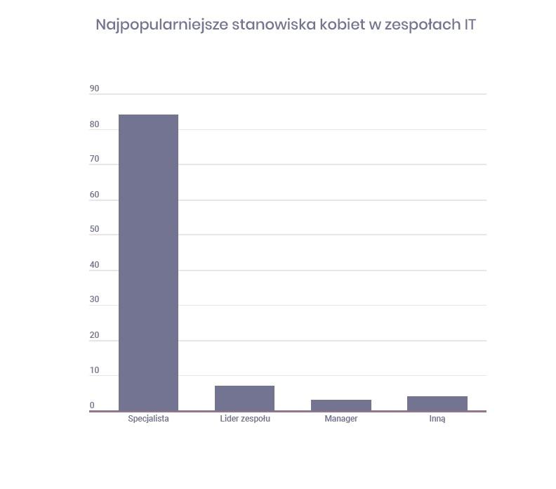 Najpopularniejsze stanowiska kobiet w zespołach IT (Źródło: Raport No Fluff Jobs)