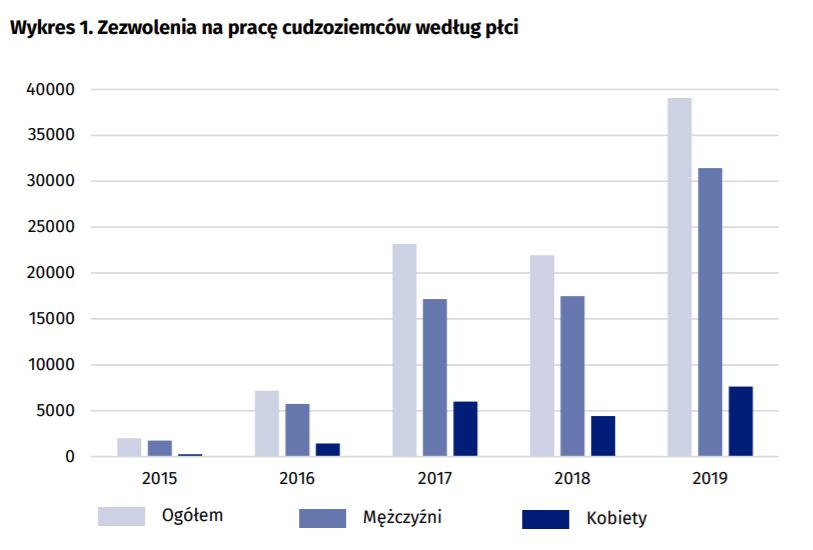 Źródło: Urząd Statystyczny w Katowicach
