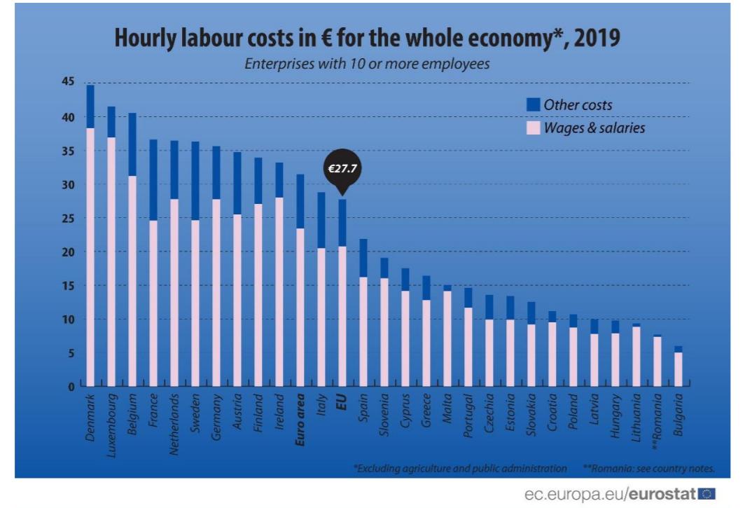 Godzinowe koszty pracy w państwach UE (Źródło: Eurostat)
