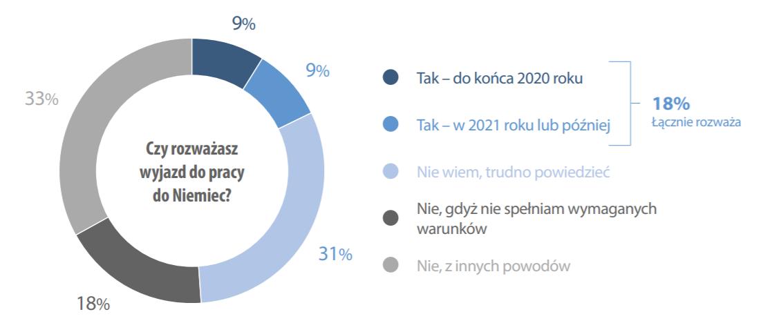 """źródło: Raport """"Doświadczenia i plany zawodowe obywateli Ukrainy pracujących w Polsce"""""""
