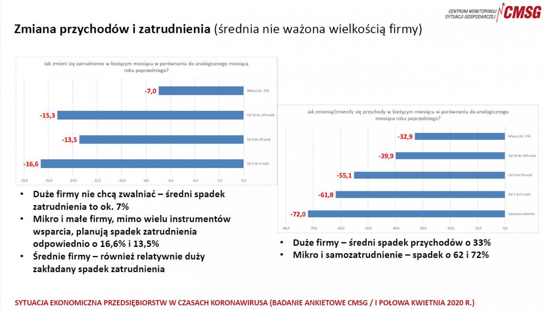 Zmiana przychodów i zatrudnienia, CMSG