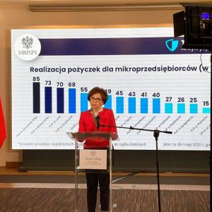 1,5 mln wniosków o pożyczki dla mikroprzedsiębiorców. W którym regionie najwięcej?
