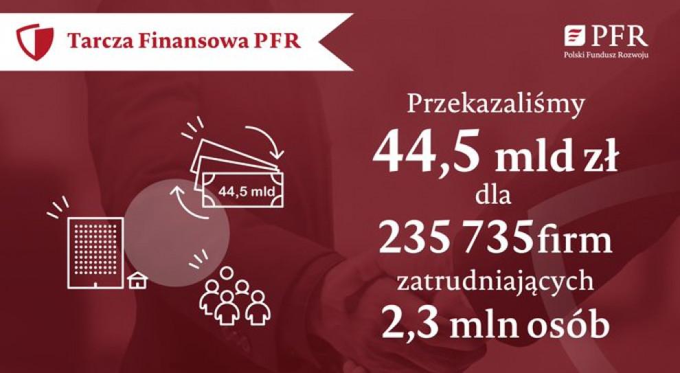 44,5 mld zł otrzymały firmy z Tarczy Finansowej PFR