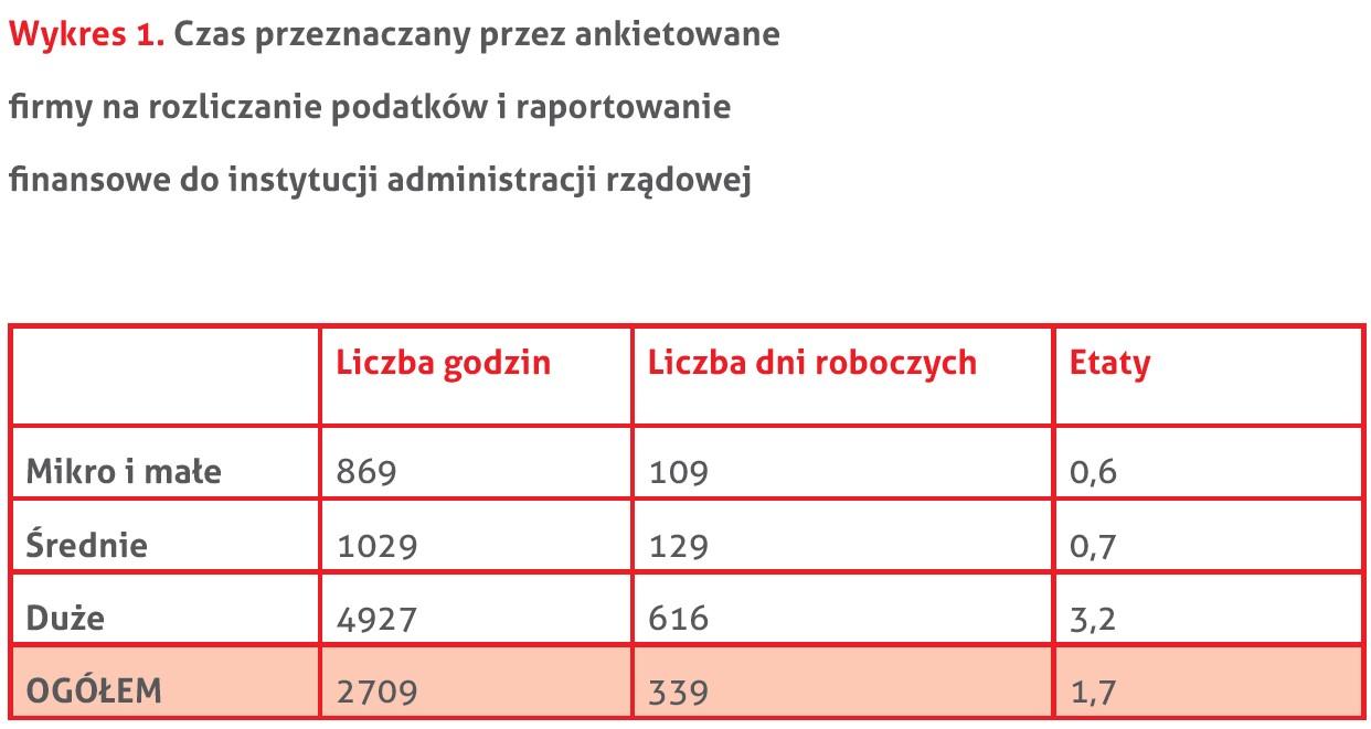 Źródło: Polsko-Szwajcarka Izba Gospodarcza