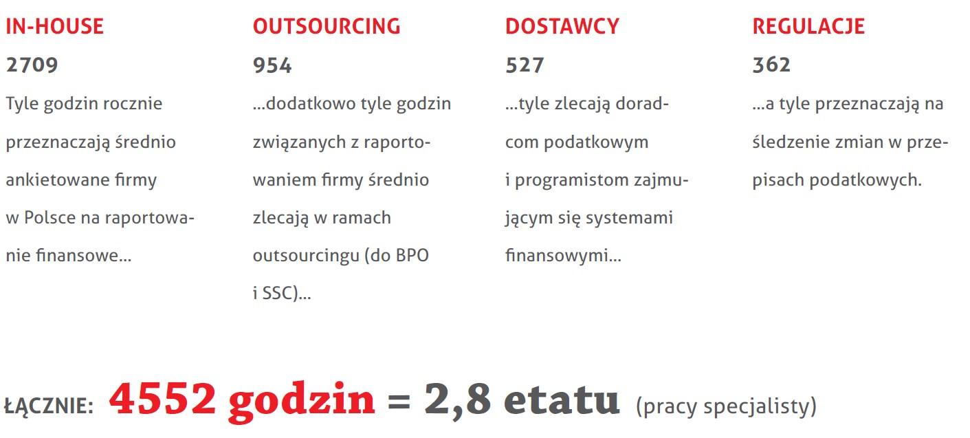 Źródło: Polsko-Szwajcarska Izba Gospodarcza