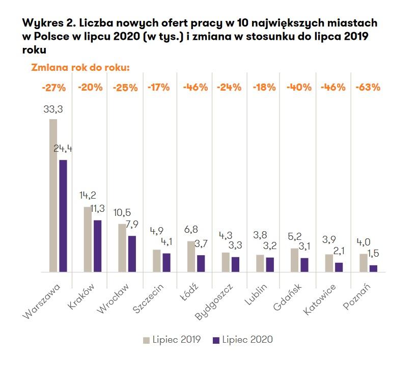 Liczba nowych ofert pracy w 10 największych miastach w Polsce w lipcu 2020 (w tys.) i zmiana w stosunku do lipca 2019 roku (Źródło: Raport Grant Thornton)