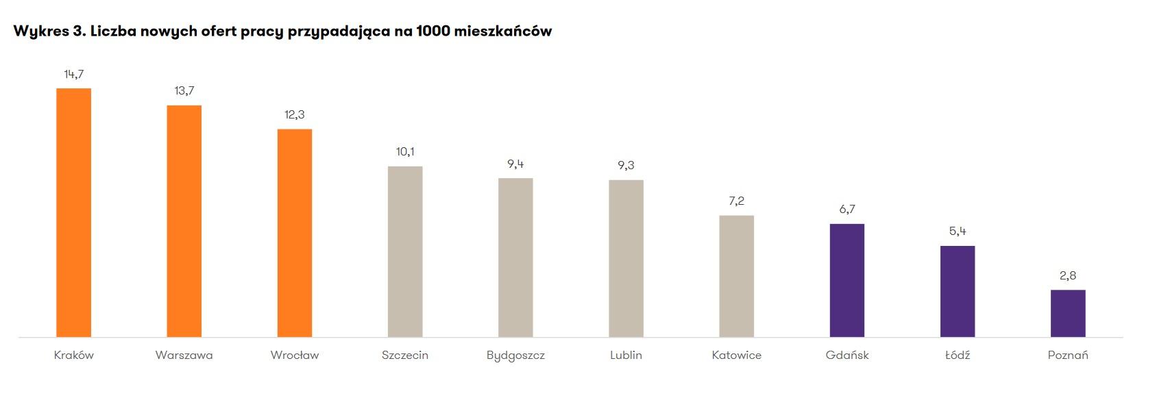 Liczba nowych ofert pracy przypadająca na 1000 mieszkańców (Źródło: Raport Grant Thornton)