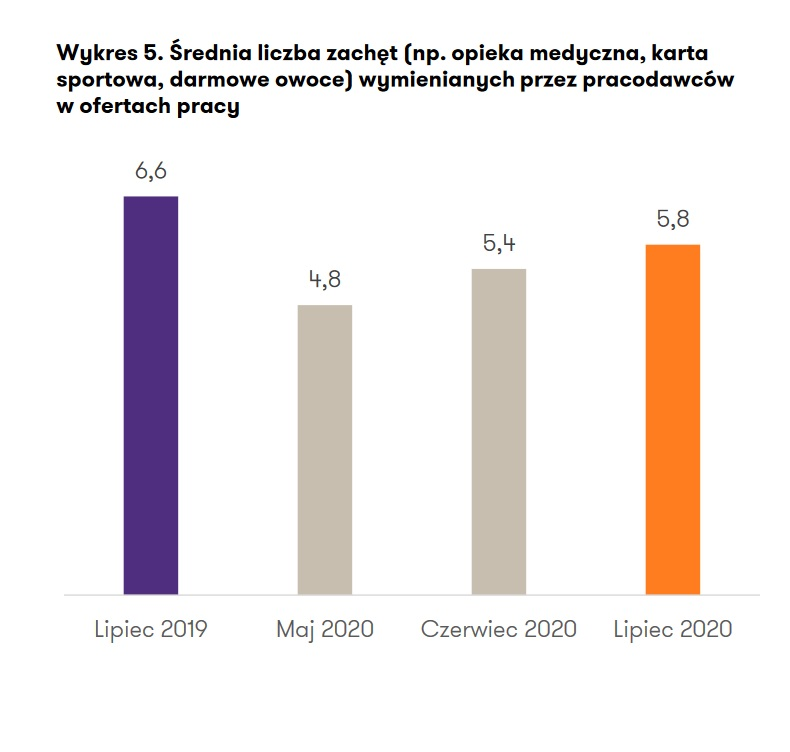 Średnia liczba zachęt wymienianych przez pracodawców w ofertach pracy (Źródło: Raport Grant Thornton)