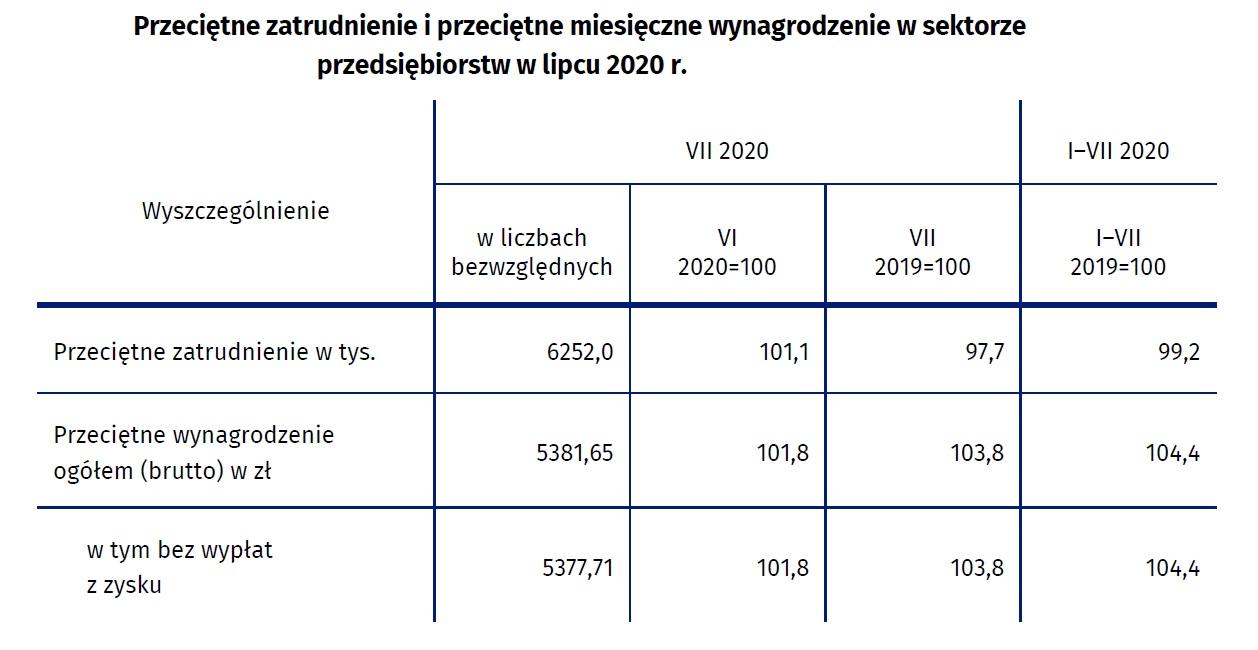 Przeciętne zatrudnienie i wynagrodzenie (Źródło: GUS)