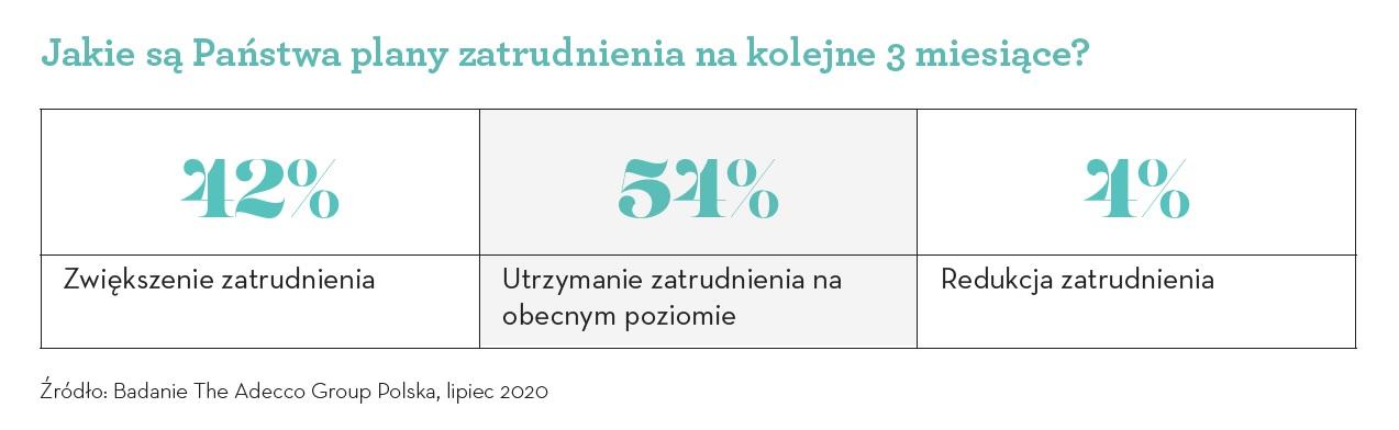 Plany dotyczące zatrudnienia (Źródło Badanie Adecco Group)