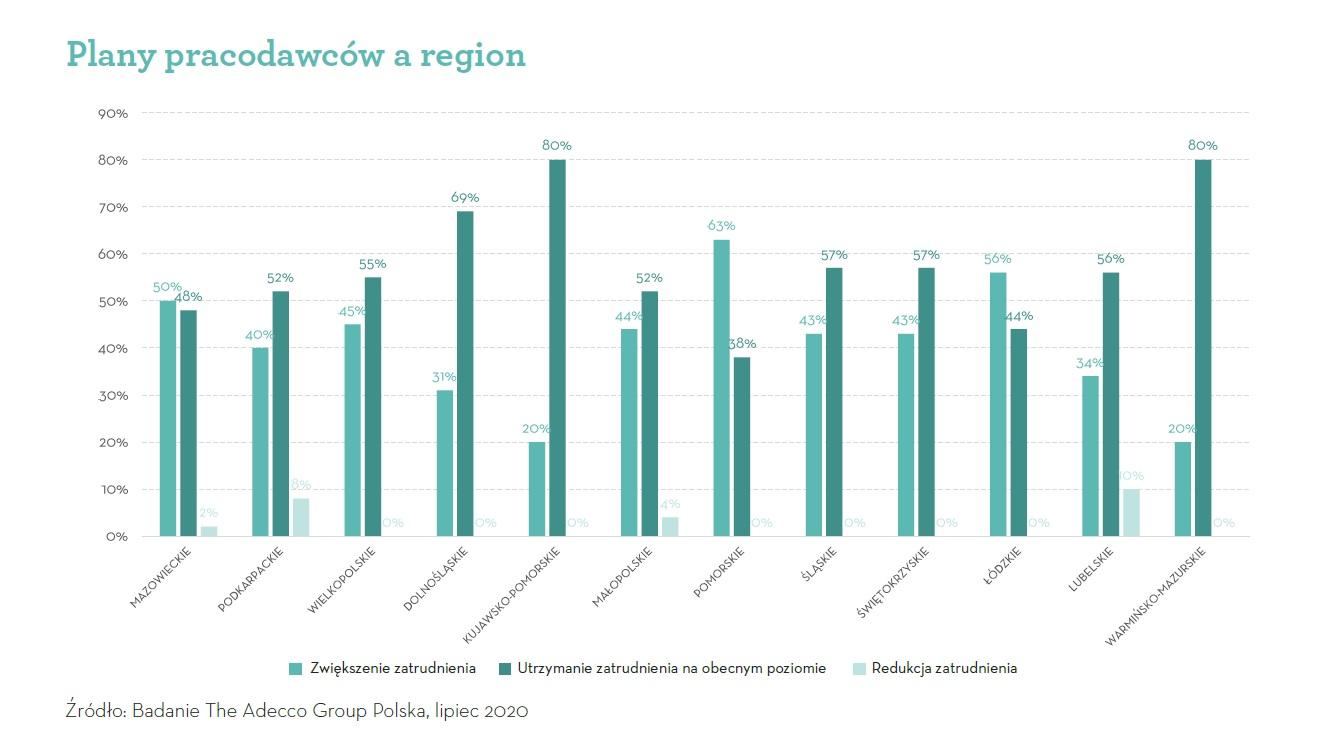 Plany pracodawców, a region (Źródło Badanie Adecco Group)