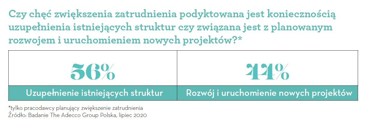 Chęć zwiększenia zatrudnienia (Źródło: Badanie Adecco Group)