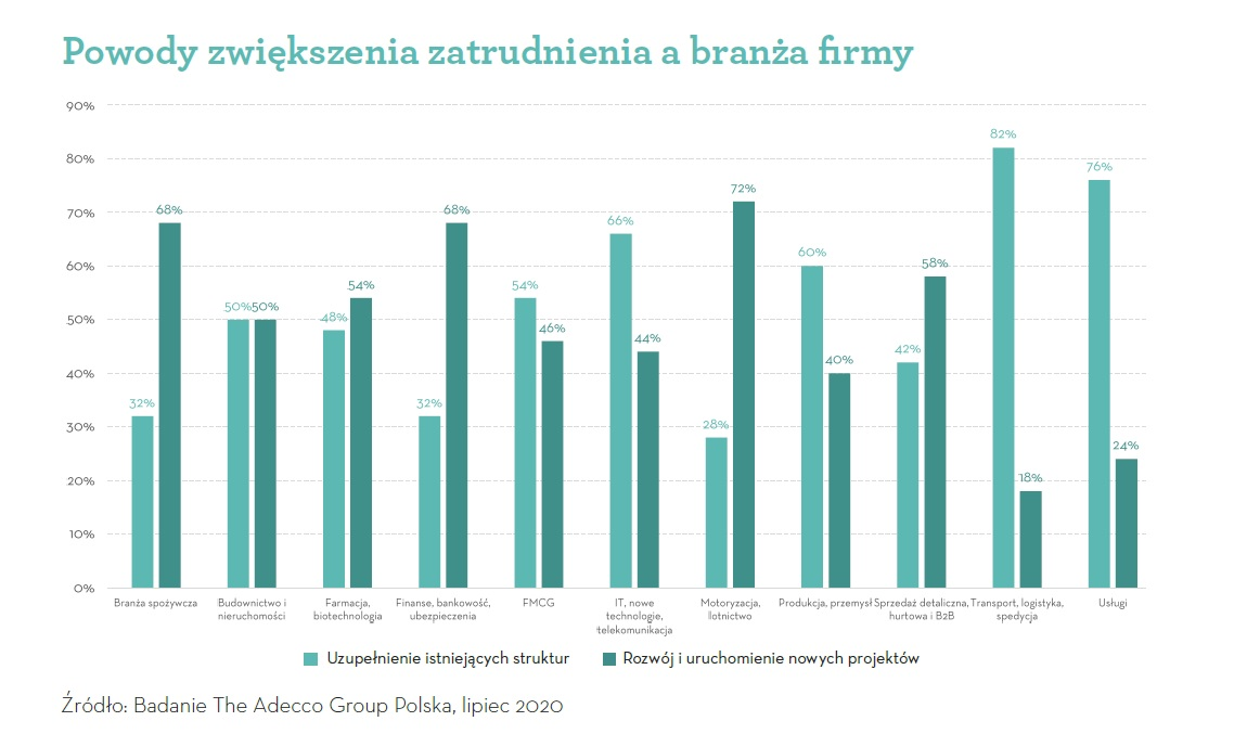 Powody zwiększenia zatrudnienia a branża firmy (Źródło: Badanie Adecco Group)
