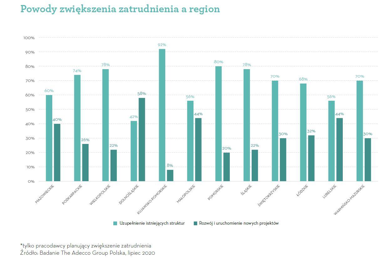 Powody zwiększenia zatrudnienia a region (Źródło: Badanie Adecco Group)