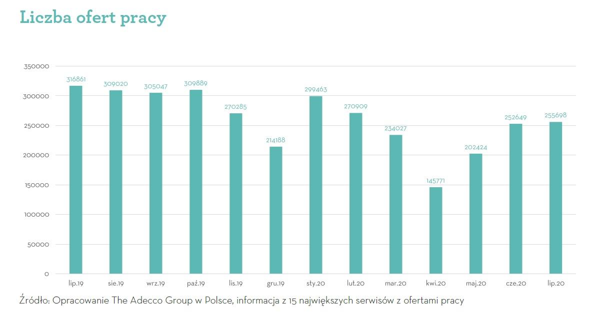 Liczba ofert pracy (Źródło: Badanie Adecco Group)