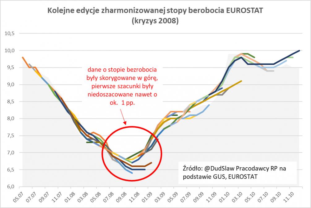 Zharmonizowana stopa bezrobocia (Źródło: PracodawcyRP.pl)