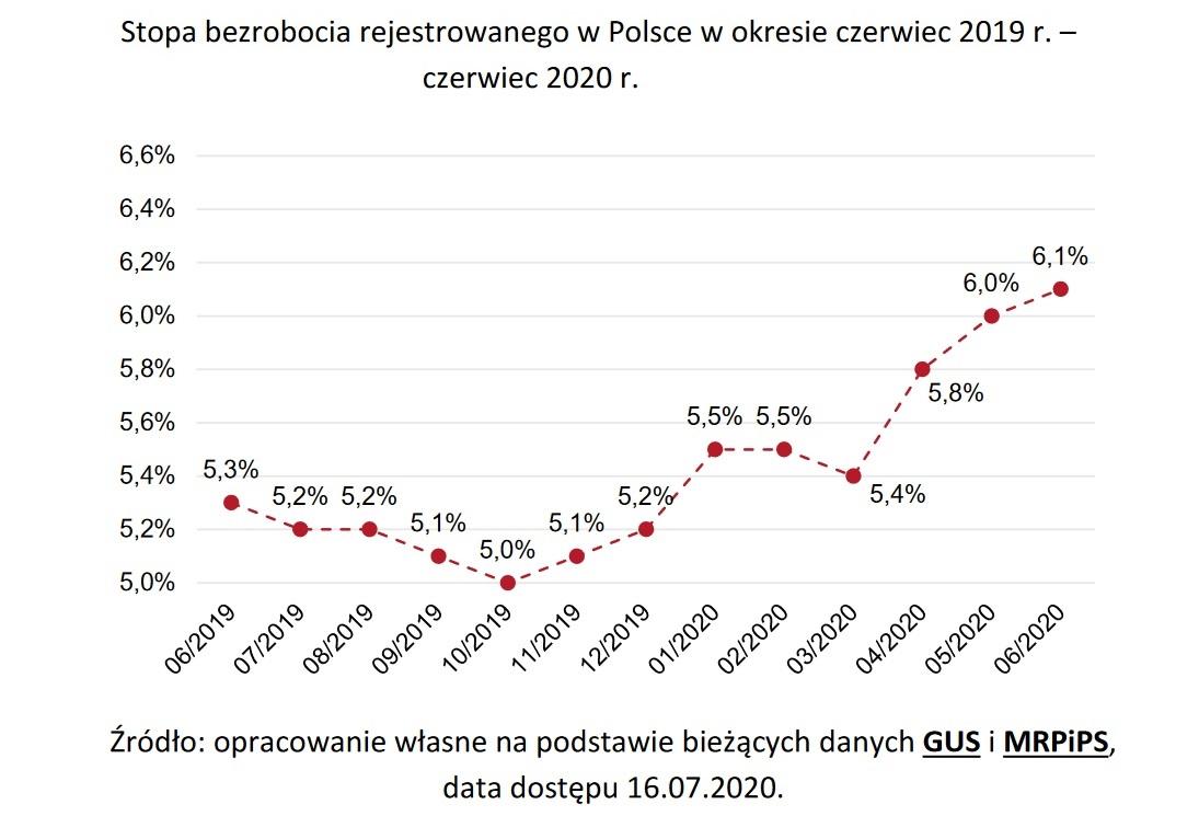 Stopa bezrobocia (Źródło: Raport PARP)