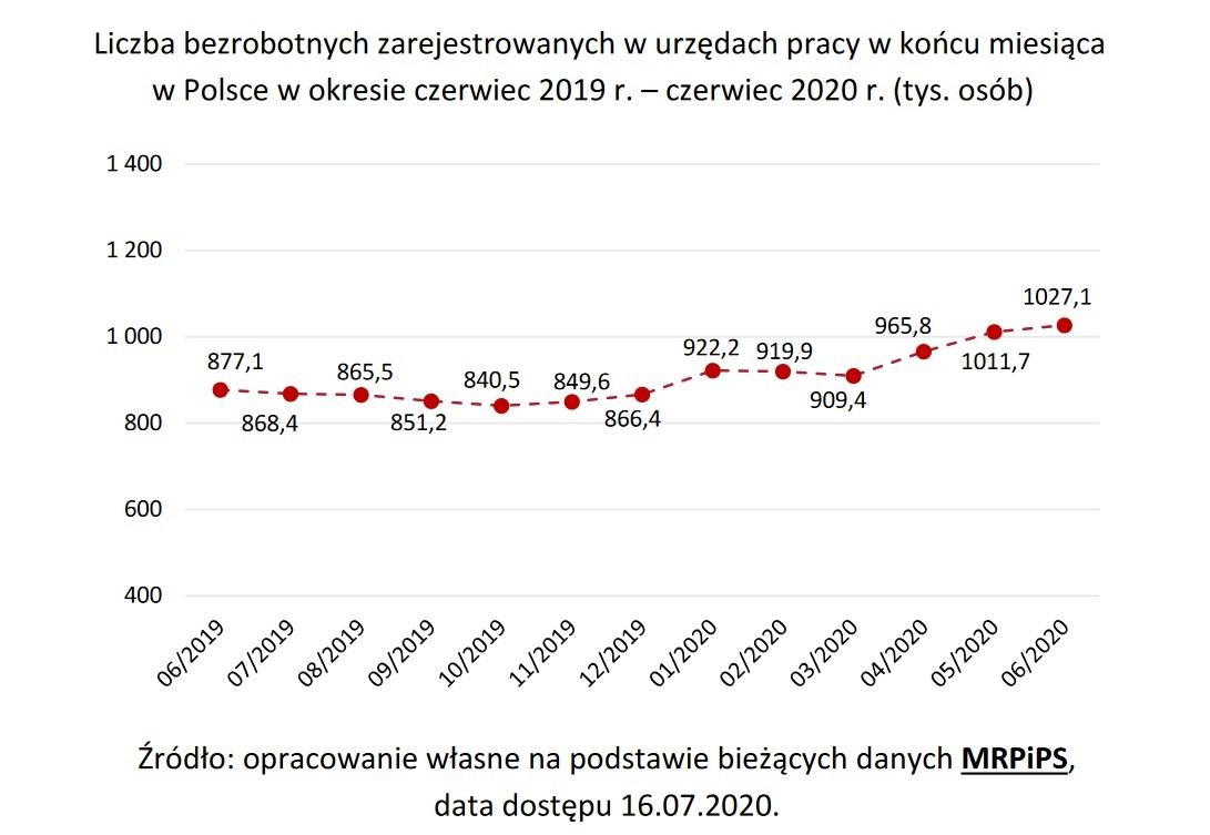 Liczba bezrobotnych zarejestrowanych w urzędach pracy (Źródło: Raport PARP)