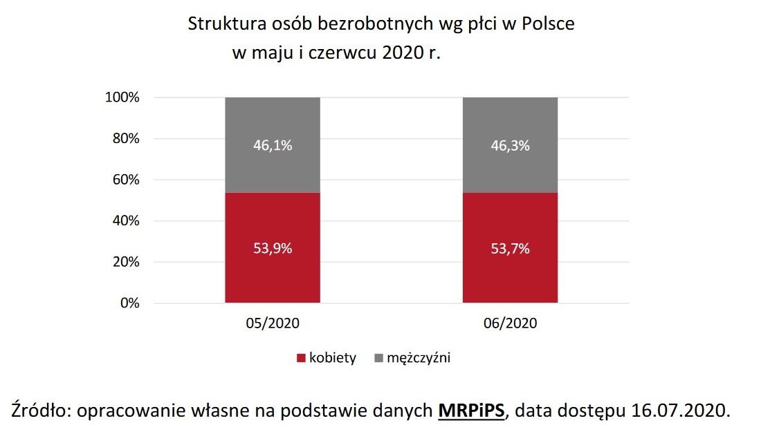 Struktura osób bezrobotnych wg płci (Źródło: Raport PARP)