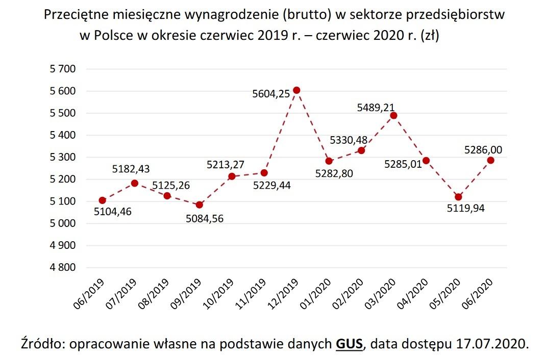 Przeciętne miesięczne wynagrodzenie (Źródło: Raport PARP)