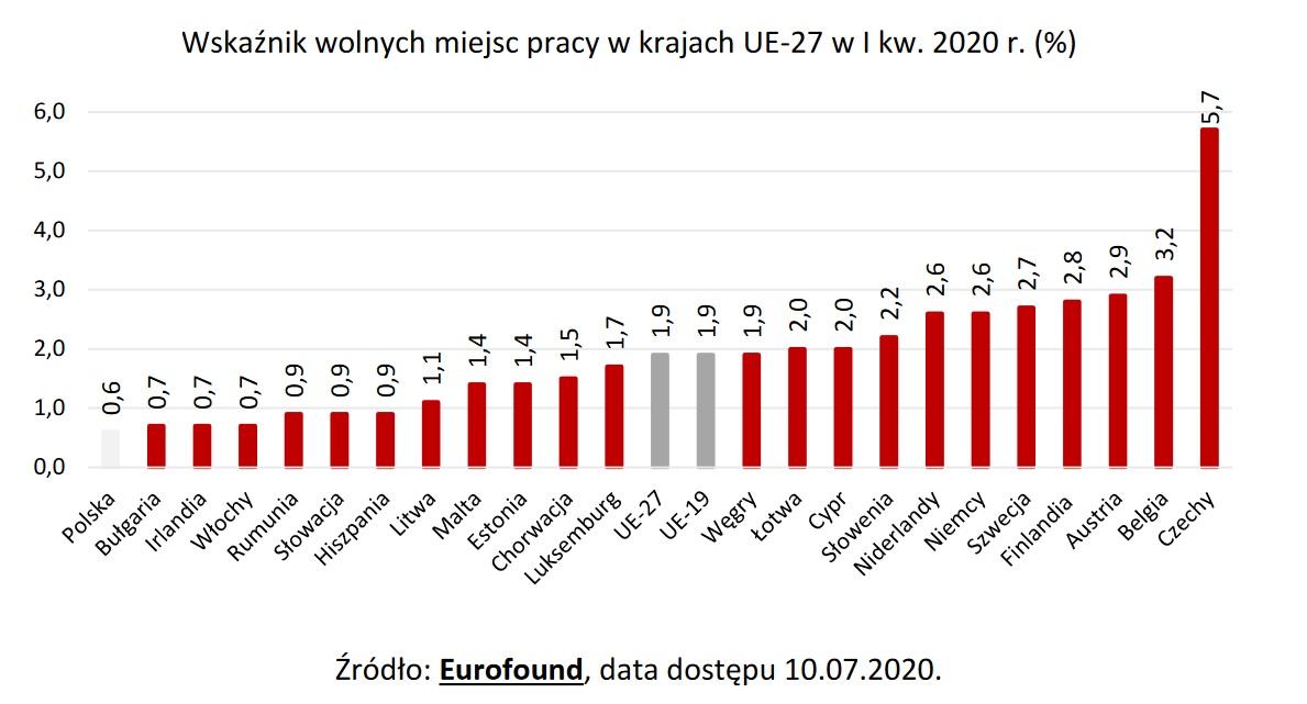 Wskaźnik wolnych miejsc pracy w krajach UE (Źródło: Eurofound)