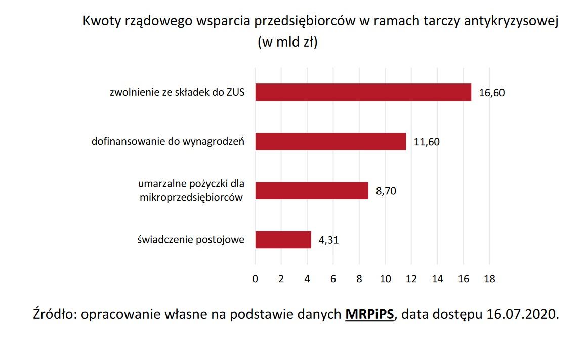 Kwoty rządowego wsparcia przedsiębiorców w ramach tarczy antykryzysowej (Źródło: Raport PARP)