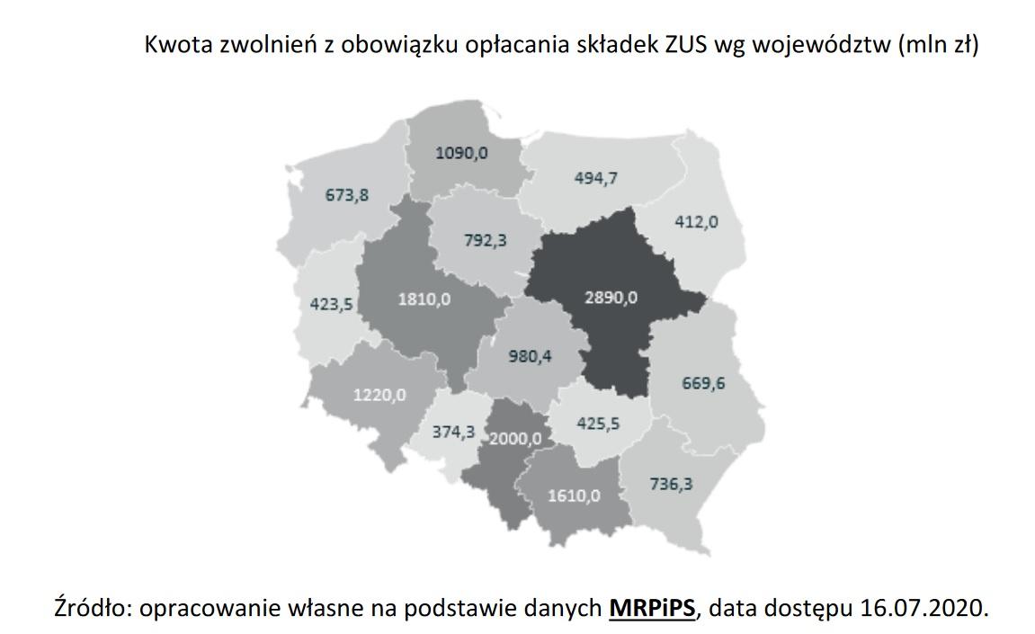 Kwota zwolnień z obowiązku opłacania składek ZUS (Źródło: Raport PARP)
