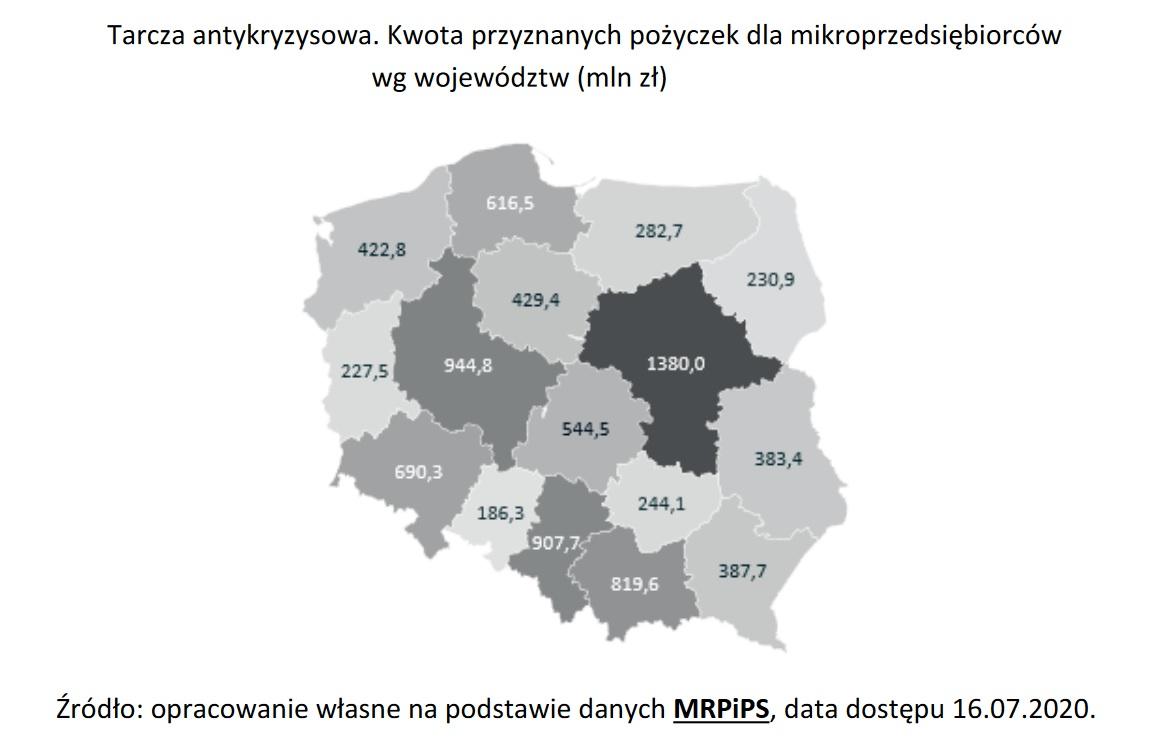 Tarcza antykryzysowa. Kwota przyznanych pożyczek dla mikroprzedsiębiorców (Źródło: Raport PARP)