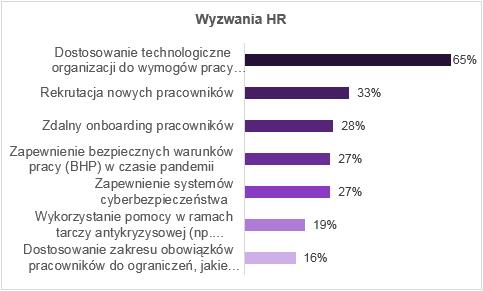 Wyzwania HR (Źródło: Raport Antal)