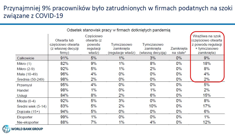 Odsetek stanowisk pracy w firmach dotkniętych pandemią (Źródło: COVID-19 Business Pulse Survey - Polska)