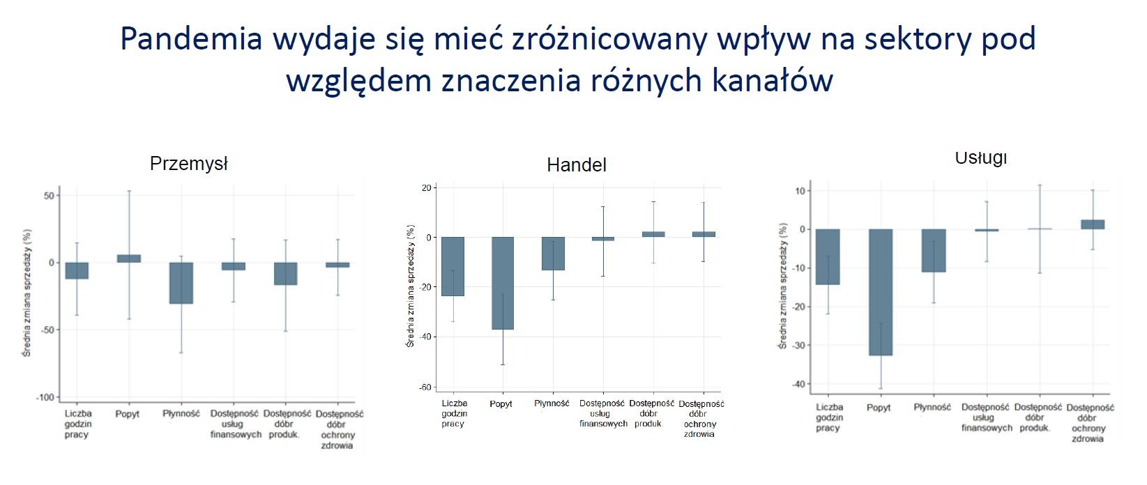 Zróżnicowany wpływ pandemii na sektory (Źródło: COVID-19 Business Pulse Survey - Polska)