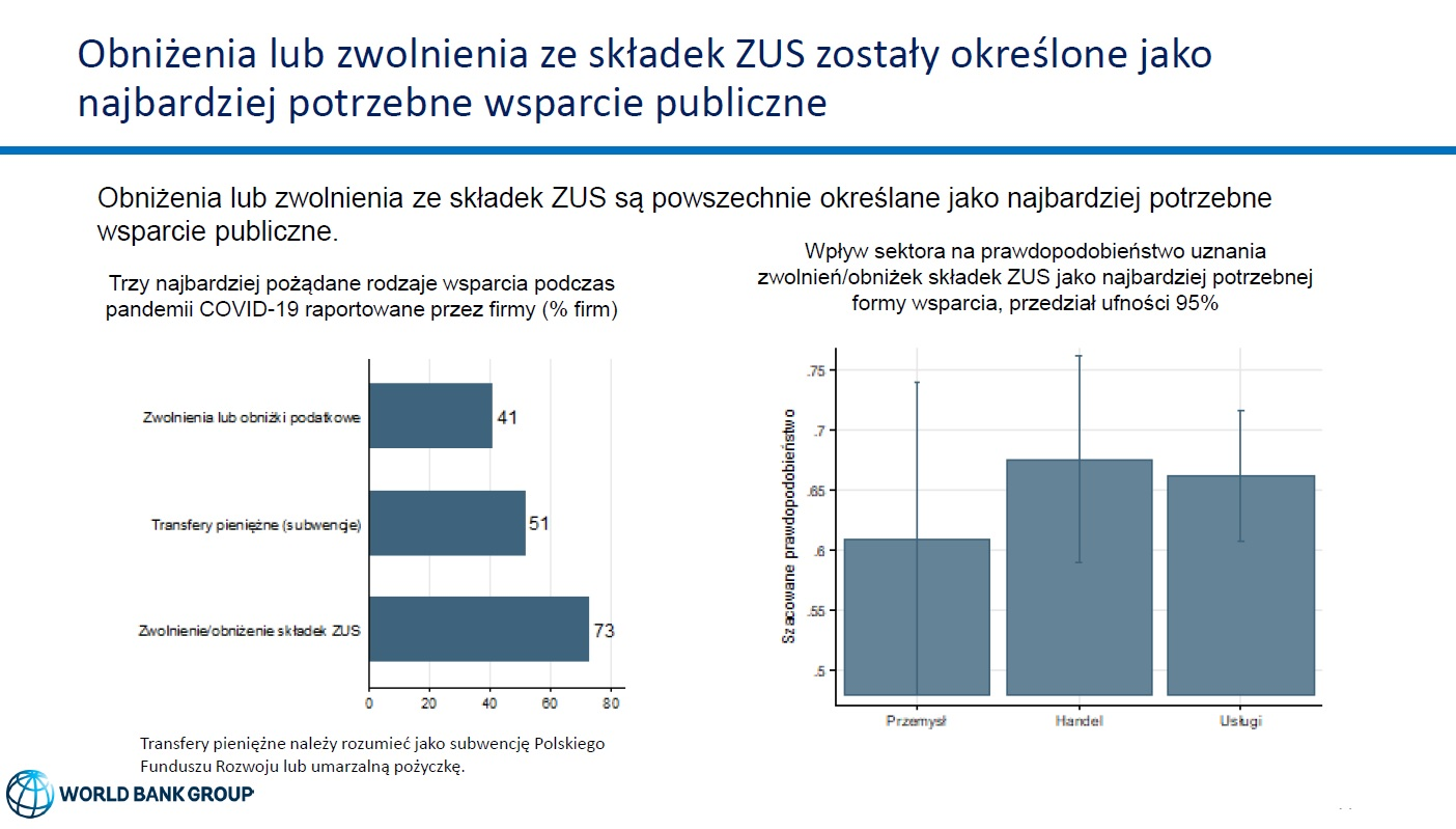 Najbardziej potrzebne wsparcie publiczne (Źródło: COVID-19 Business Pulse Survey - Polska)
