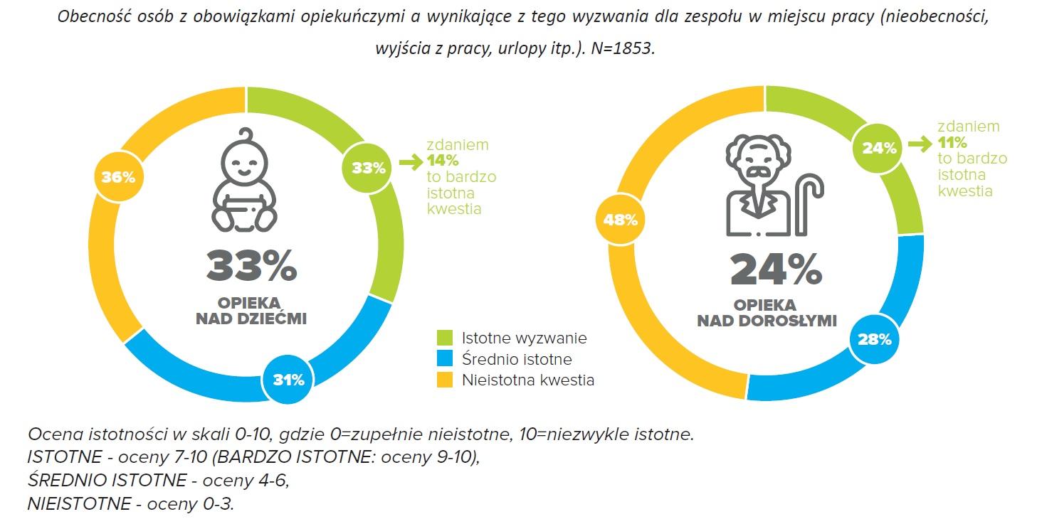 Obecność osób z obowiązkami opiekuńczymi a wynikające z tego wyzwania dla zespołu w miejscu pracy (Źródło: Raport FOB)