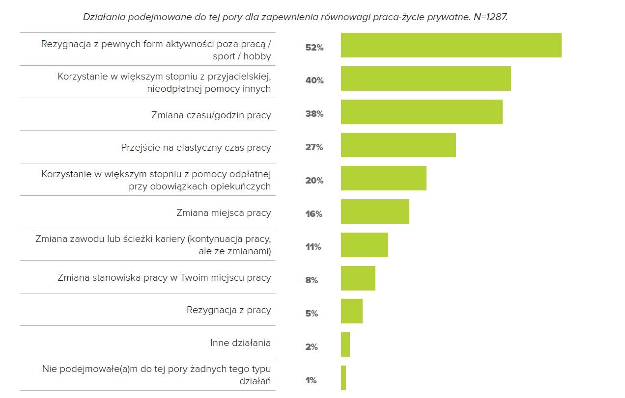 Działania podejmowane dla zapewnienia równowagi praca-życie prywatne (Źródło: Raport FOB)