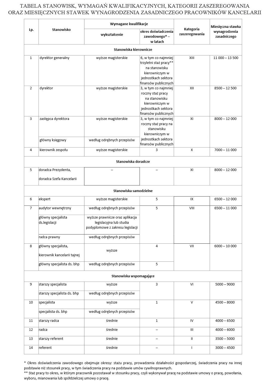 Wynagrodzenia Pracowników Kancelarii Prezydenta (Źródło: monitorpolski.gov.pl)