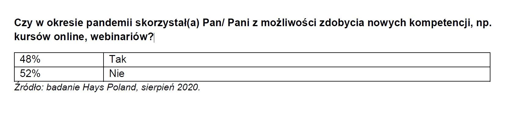Możliwości zdobycia nowych kompetencji w okresie pandemii (Źródło -Badanie Hays Poland)