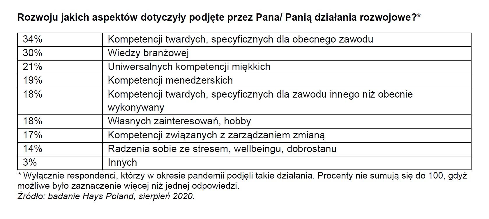 Działania rozwojowe (Źródło -Badanie Hays Poland)
