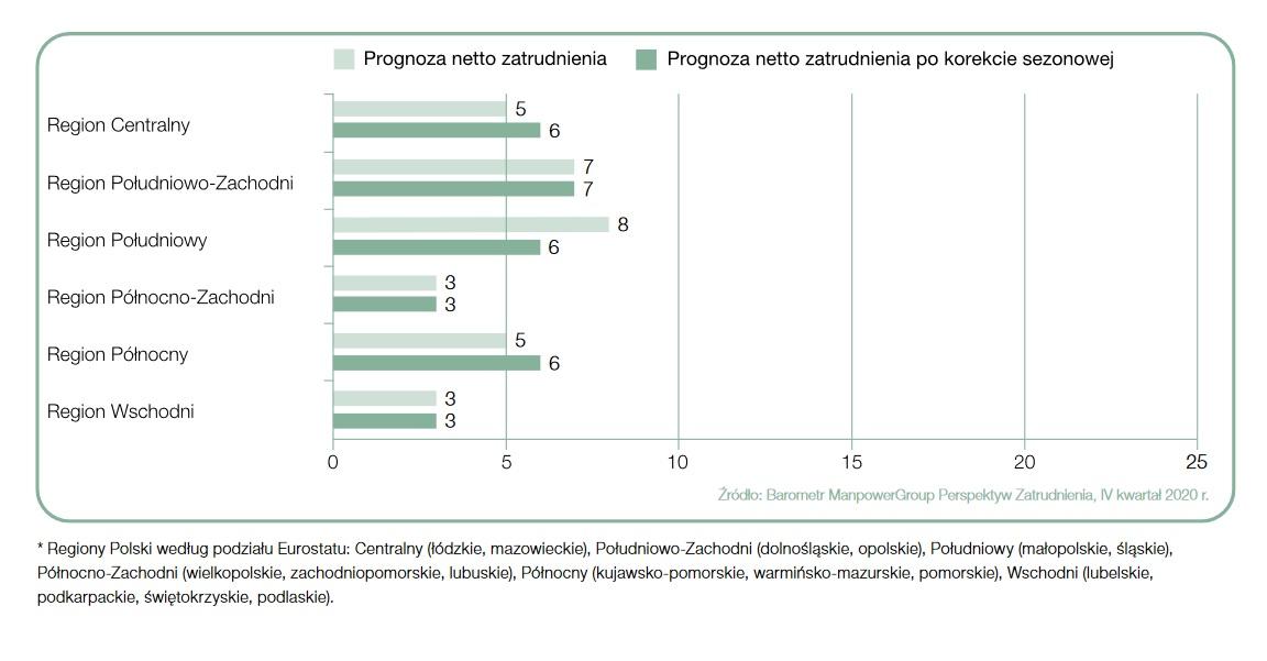 Prognoza netto zatrudnienia (Źródło: Barometr ManpowerGroup Perspektyw Zatrudnienia)