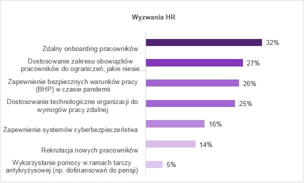 Wyzwania HR (Źródło: Raport Antal Market Research)