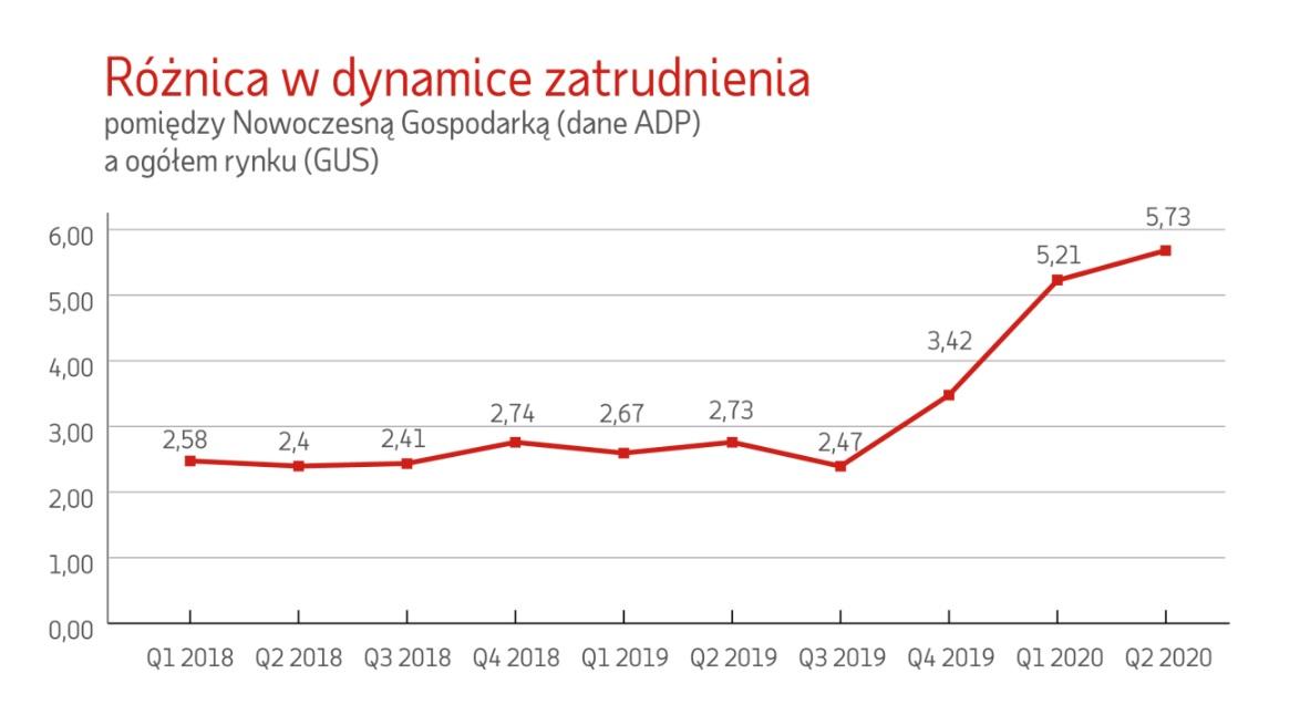 Różnica w dynamice zatrudnienia (Źródło: Raport ADP Polska)