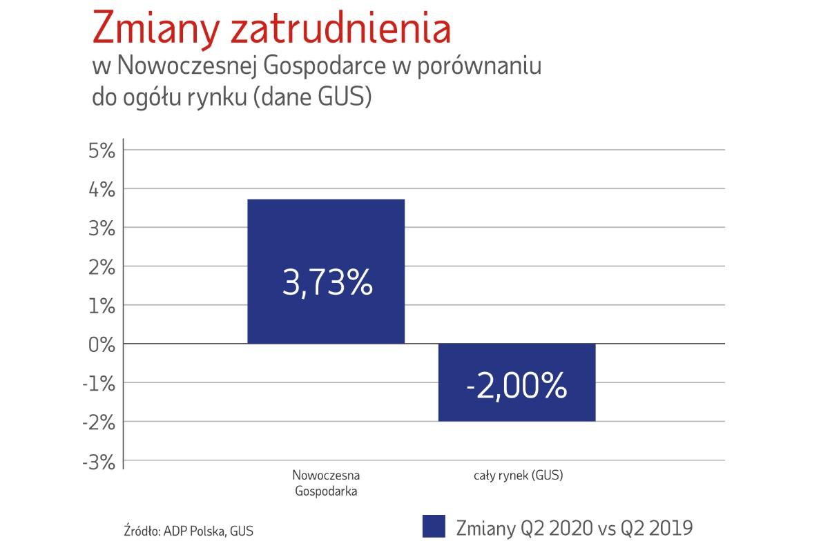 Zmiany zatrudnienia (Źródło: Raport ADP Polska)