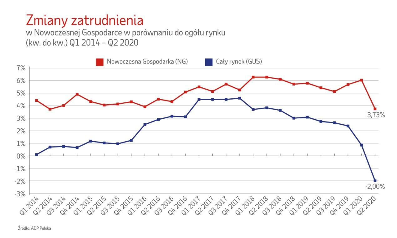 Zmiany zatrudnienia w porównianiu do ogółu rynku (Źródło: Raport ADP Polska)