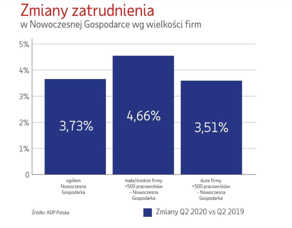 Zmiany zatrudnienia wg wielkości firm (Źródło: Raport ADP Polska)